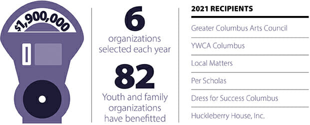 InfoGraphic of Easton Community organizations and donations.